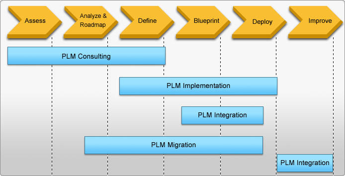 plm_implementation_service_281013